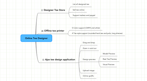 Mind Map: Online Tee Designer