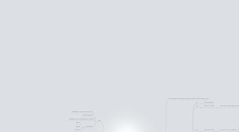 """Mind Map: проект """"Твой Старт"""""""