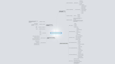 Mind Map: CLASSIFICATION OF E-COMMERCE
