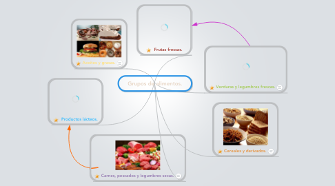 Mind Map: Grupos de alimentos.