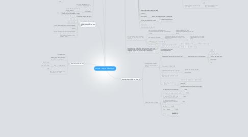"Mind Map: Акция - запуск ""Твой дар"""