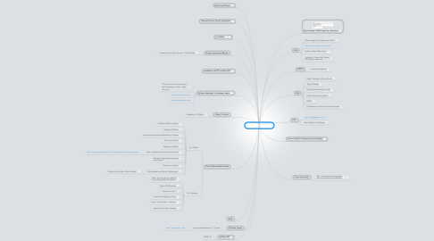 Mind Map: Python Resources
