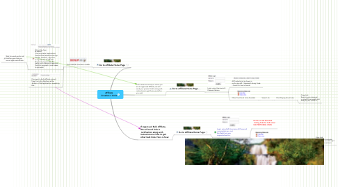 Mind Map: Affiliate Creation n Links