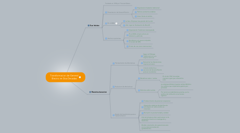 Mind Map: Transformacion de General Electric en Dos Decadas