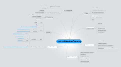 Mind Map: การประยุกต์ใช้คอมพิวเตอร์ในด้านต่างๆ