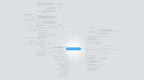 Mind Map: Анализ распродаж и запусков
