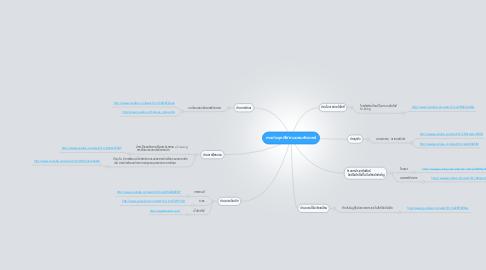 Mind Map: การประยุกต์ใช้งานตอมพิวเตอร์
