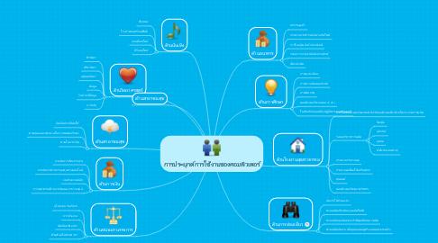Mind Map: การประยุกต์การใช้งานของคอมพิวเตอร์