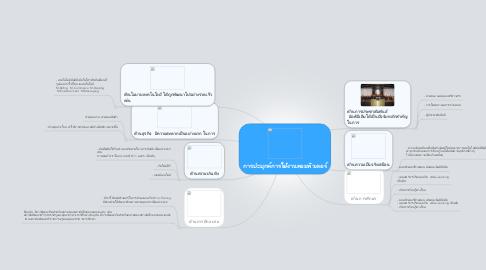 Mind Map: การปะยุกค์การใช้งานคอมพิวเตอร์