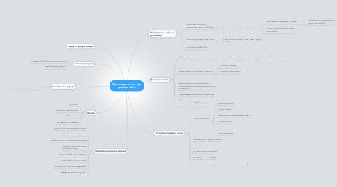 Mind Map: Распродажи, как они должны быть