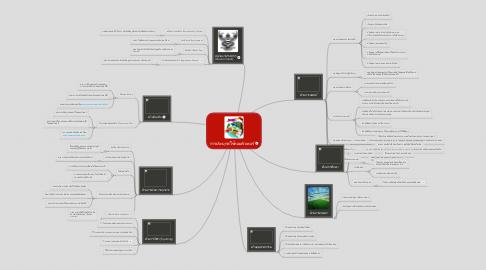 Mind Map: การประยุกต์ใช้คอมพิวเตอร์