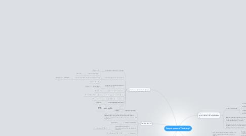 "Mind Map: Запуск проекта ""Твой дар"""