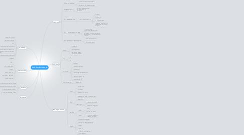 Mind Map: Сайт Тренинг-Центра