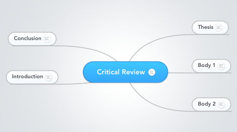 Mind Map: Critical Review
