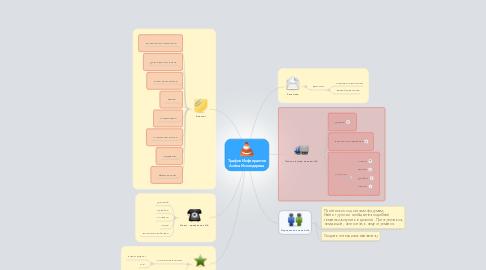 Mind Map: Трафик Инфопрактик Алёна Искендерова