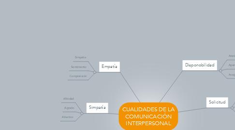 Mind Map: CUALIDADES DE LA COMUNICACIÓN INTERPERSONAL