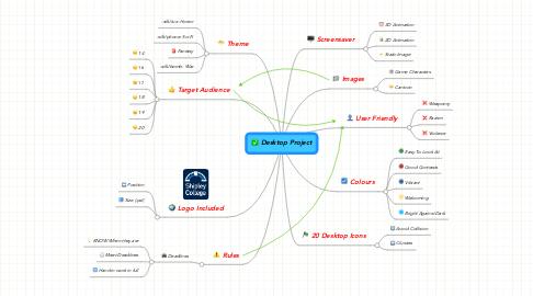 Mind Map: Desktop Project