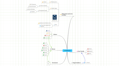 Mind Map: Deskstop Plan