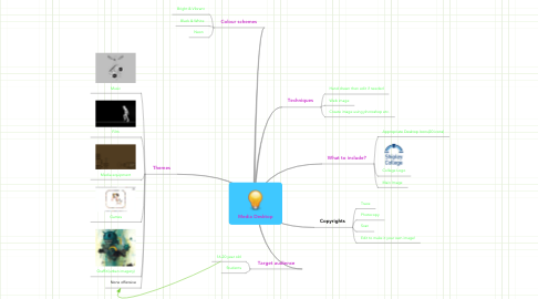 Mind Map: Media Desktop
