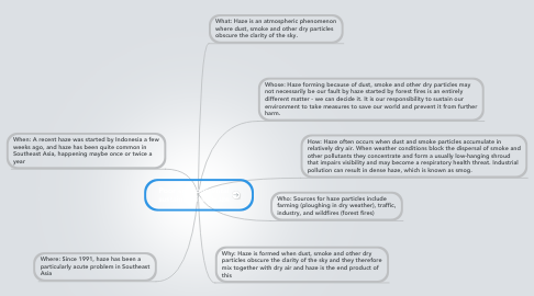 Mind Map: Poor environmental sustainability - Haze