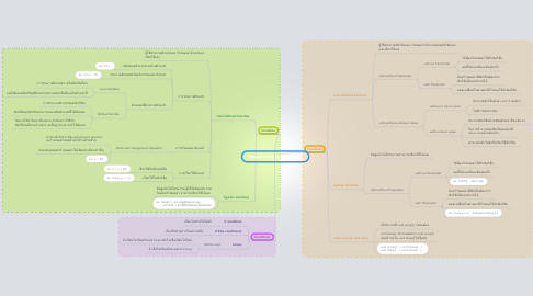 Mind Map: Programming Fundamentals