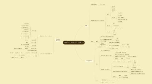 Mind Map: プロジェクトシート&コンテンツ