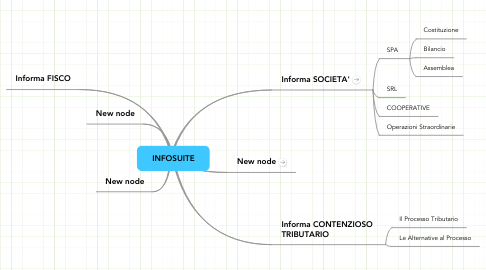 Mind Map: INFOSUITE