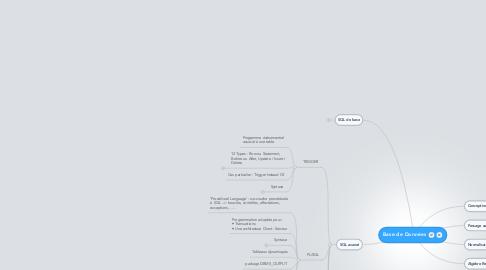 Mind Map: Base de Données