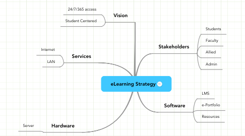 Mind Map: eLearning Strategy
