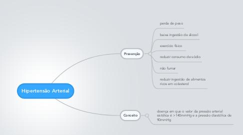 Mind Map: Hipertensão Arterial