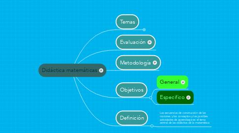 Mind Map: Didáctica matemáticas