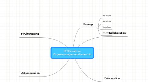 Mind Map: IKT-Einsatz im Projektmanagement-Unterricht
