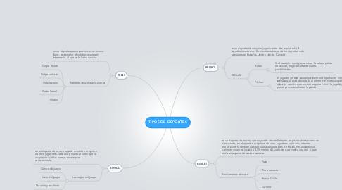 Mind Map: TIPOS DE DEPORTES