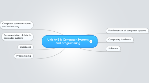 Mind Map: Unit A451: Computer Systems and programming