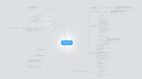"""Mind Map: ДЗ Анализ продажи вебинара """"Марафон на миллион"""""""