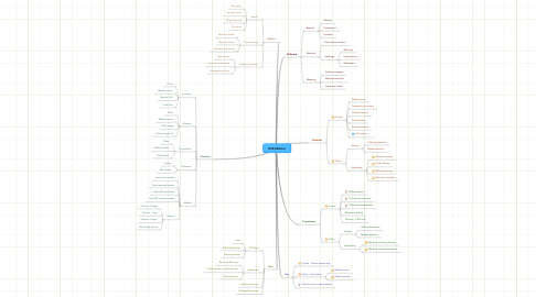 Mind Map: EVE Metrics