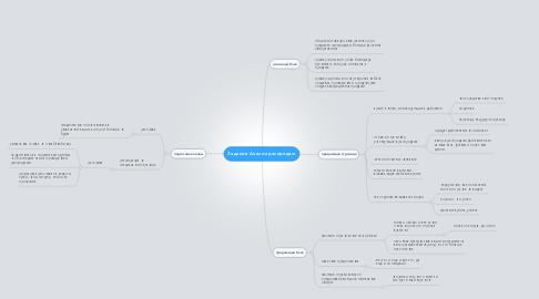 Mind Map: Задание Анализ распродаж