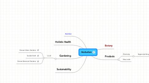 Mind Map: Herbalism