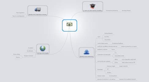 Mind Map: Start-up world