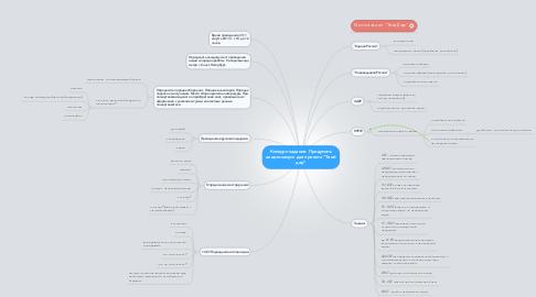 """Mind Map: Конкурс-задание. Придумать акцию-запуск для проекта """"Твой дар"""""""