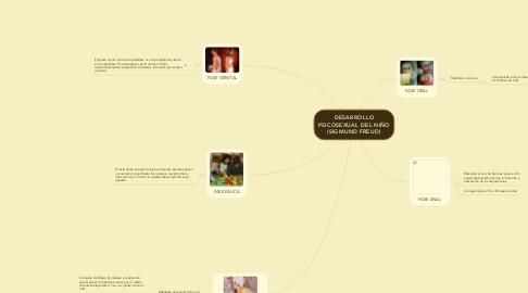 Mind Map: DESARROLLO PSICOSEXUAL DEL NIÑO (SIGMUND FREUD)