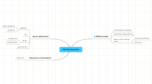 Mind Map: PHP Data Extraction