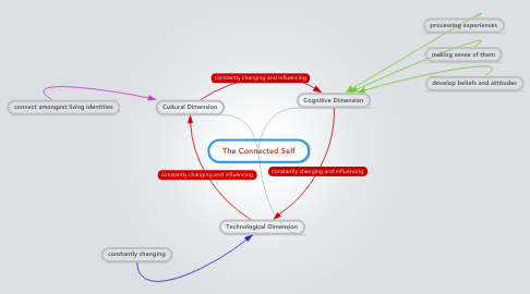 Mind Map: The Connected Self