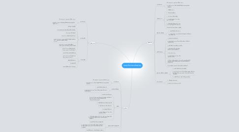 Mind Map: ระบบริหารงบประมาณ
