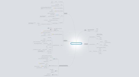 Mind Map: Describing & Visualising Data