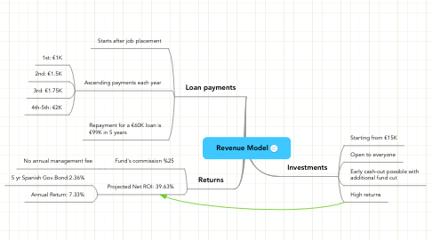 Mind Map: Revenue Model