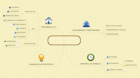 Mind Map: PROCESO DE CALIDAD EDUCATIVA