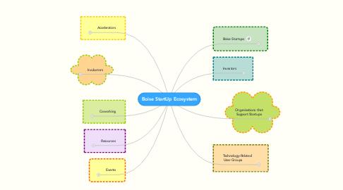 Mind Map: Boise StartUp Ecosystem