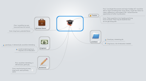 Mind Map: Possible Career Paths