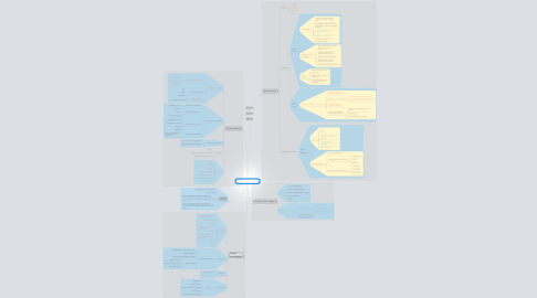 Mind Map: Contenu programme science et techno 3e secondaire